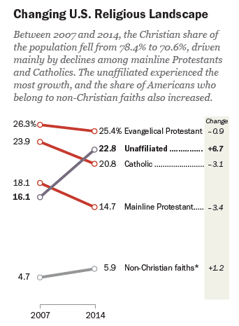 Changing the U.S. Religious Landscape
