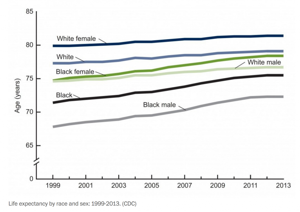 An image of a line graph about life expectancy by race and sex