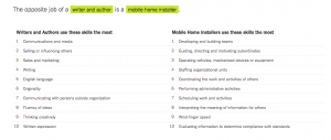 An image of different skills Writers and Authors have compared to Mobile Home installers