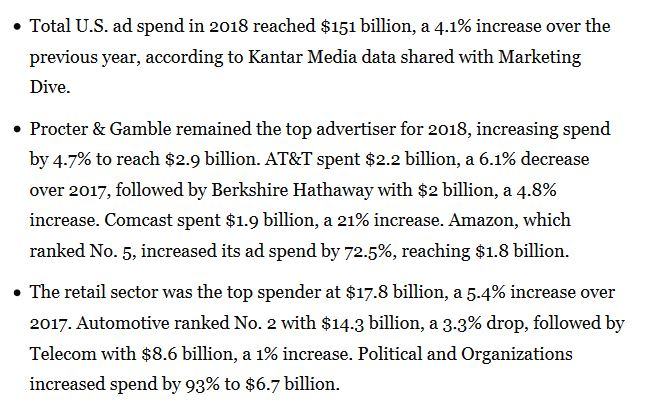 Total amount of money the U.S. spent on ads in 2018