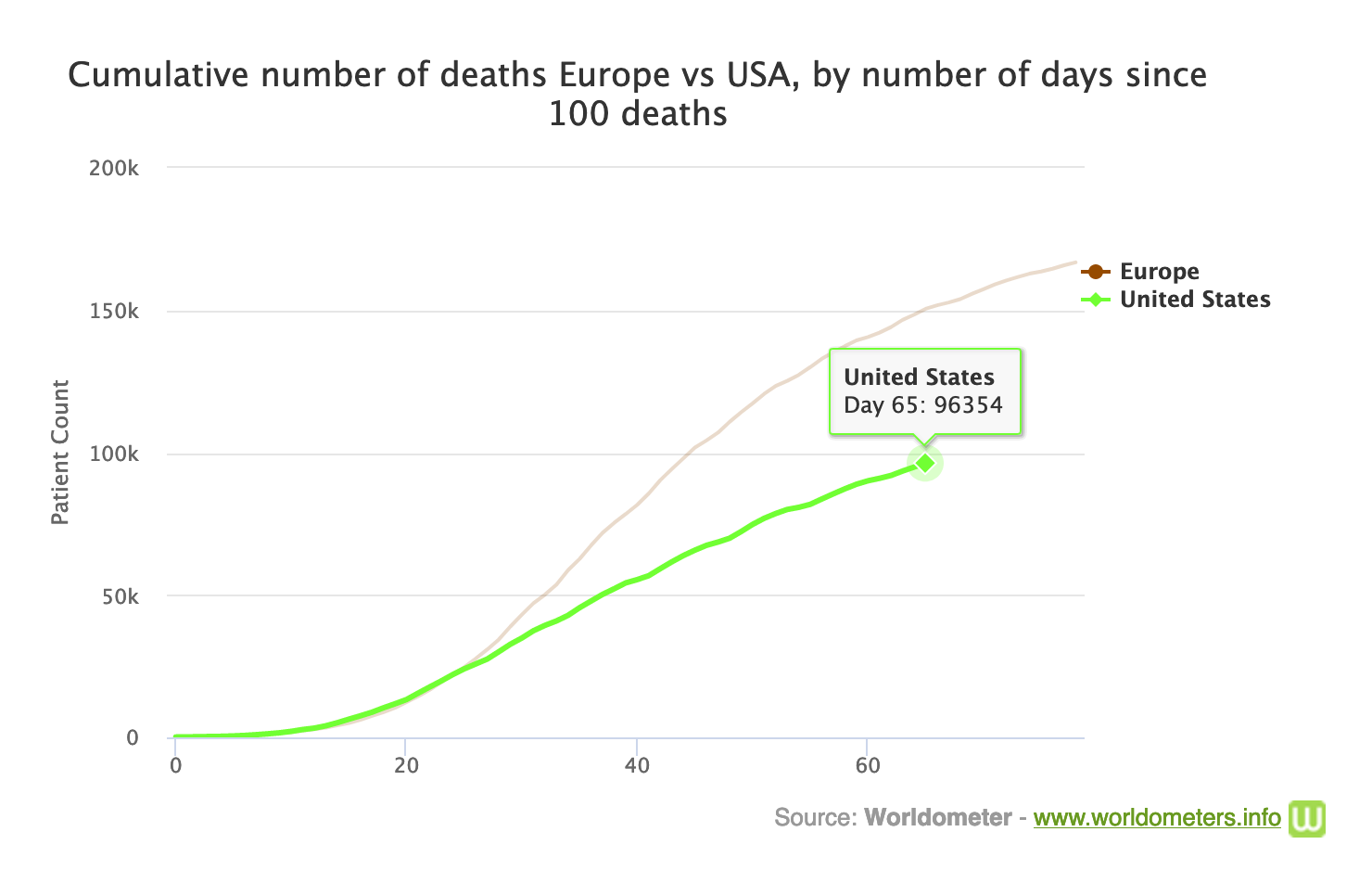 Graph comparing COVID-19 deaths in Europe to the US